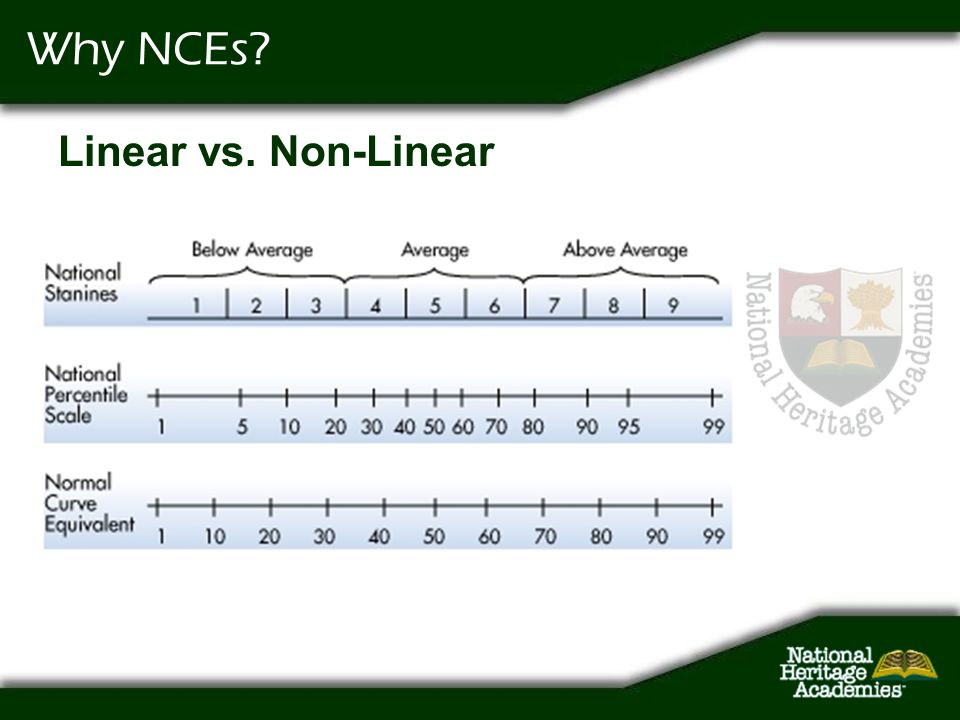 Why NCEs Linear vs. Non-Linear
