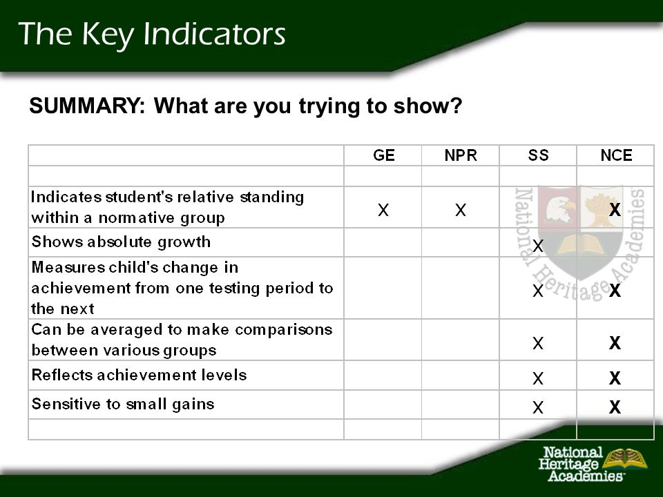 The Key Indicators SUMMARY: What are you trying to show