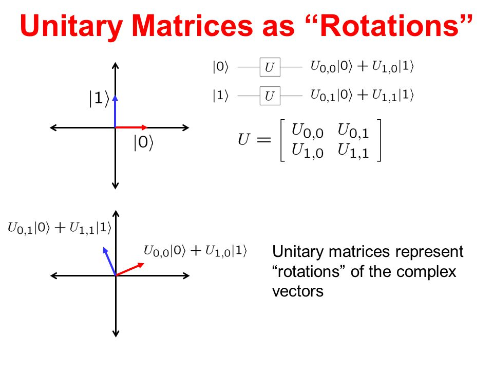 Unitary Matrices as Rotations