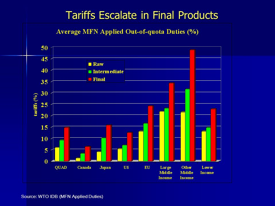 Tariffs Escalate in Final Products