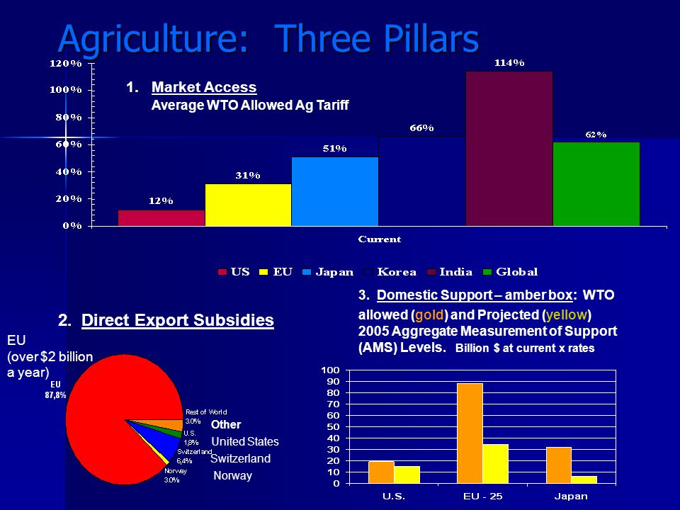 Agriculture: Three Pillars