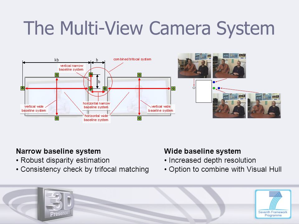 The Multi-View Camera System