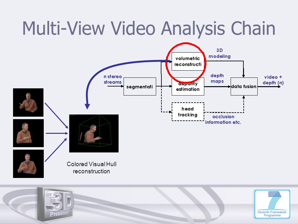Multi-View Video Analysis Chain