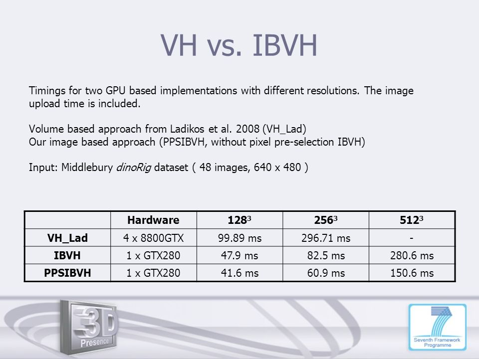 VH vs. IBVH Timings for two GPU based implementations with different resolutions. The image. upload time is included.