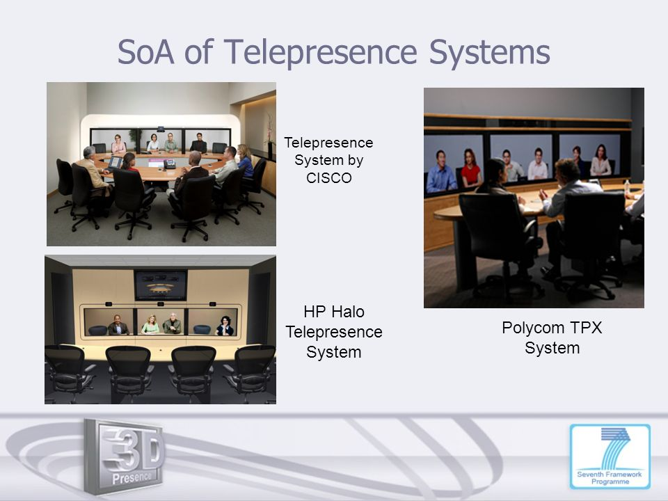 SoA of Telepresence Systems