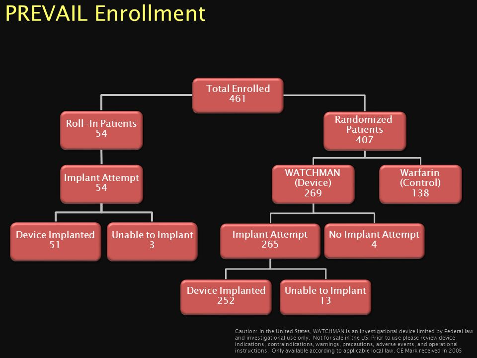 PREVAIL Enrollment Total Enrolled 461 Roll-In Patients 54 Randomized