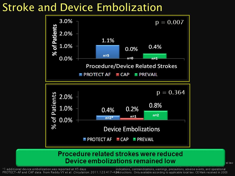 Stroke and Device Embolization