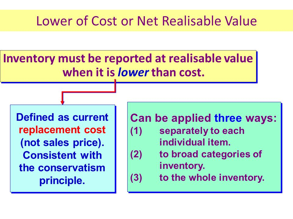 Lower of Cost or Net Realisable Value
