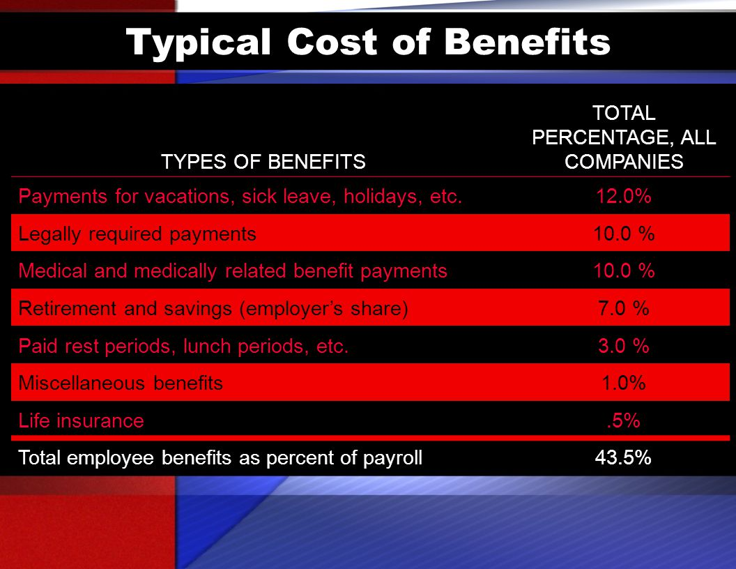 Typical Cost of Benefits