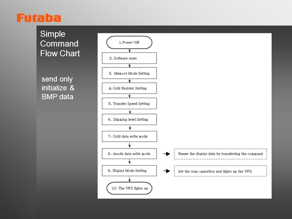 Simple Command Flow Chart send only initialize & BMP data