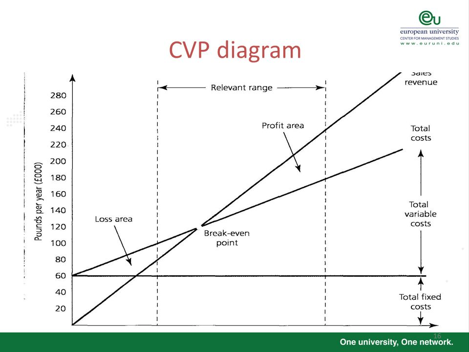Accounting Costing 2 Prof Clive Vlieland Boddy Academic Year Ppt