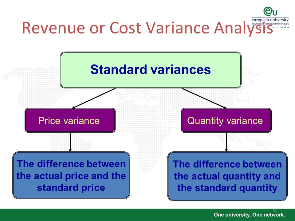 Revenue or Cost Variance Analysis