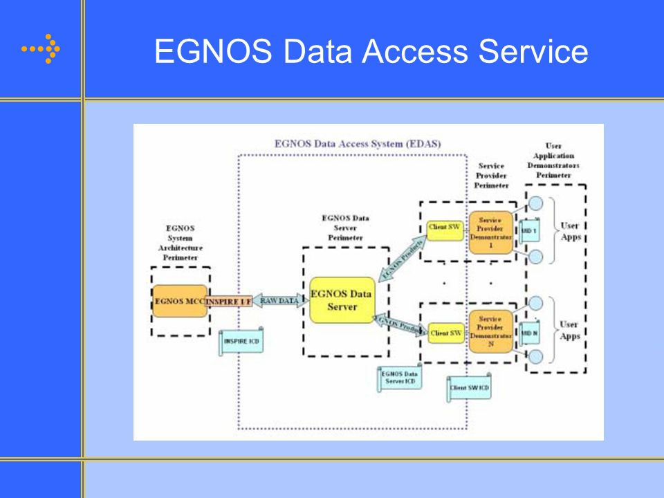 EGNOS Data Access Service