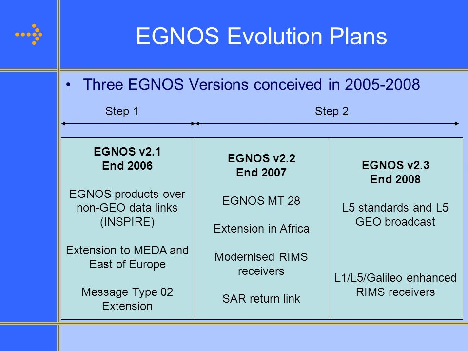 EGNOS Evolution Plans Three EGNOS Versions conceived in
