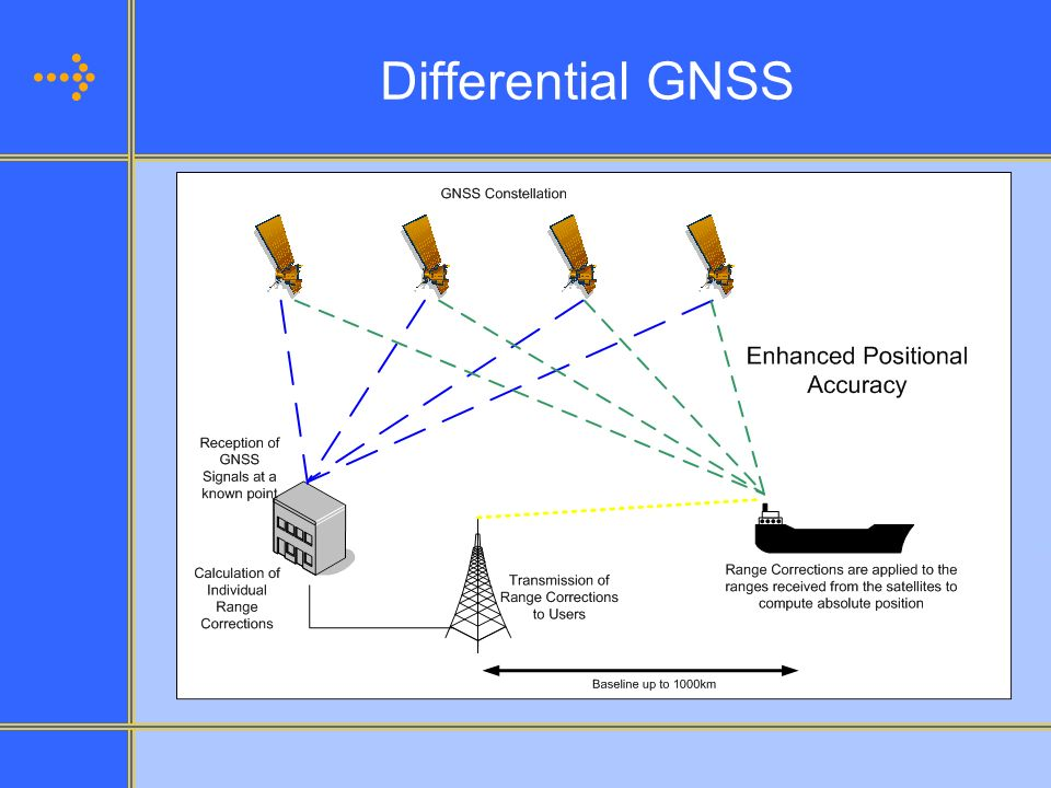 Differential GNSS Differential GNSS