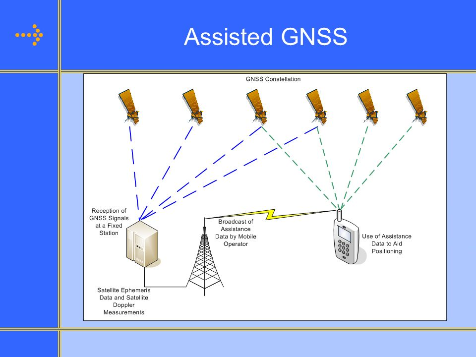 Assisted GNSS Assisted GNSS