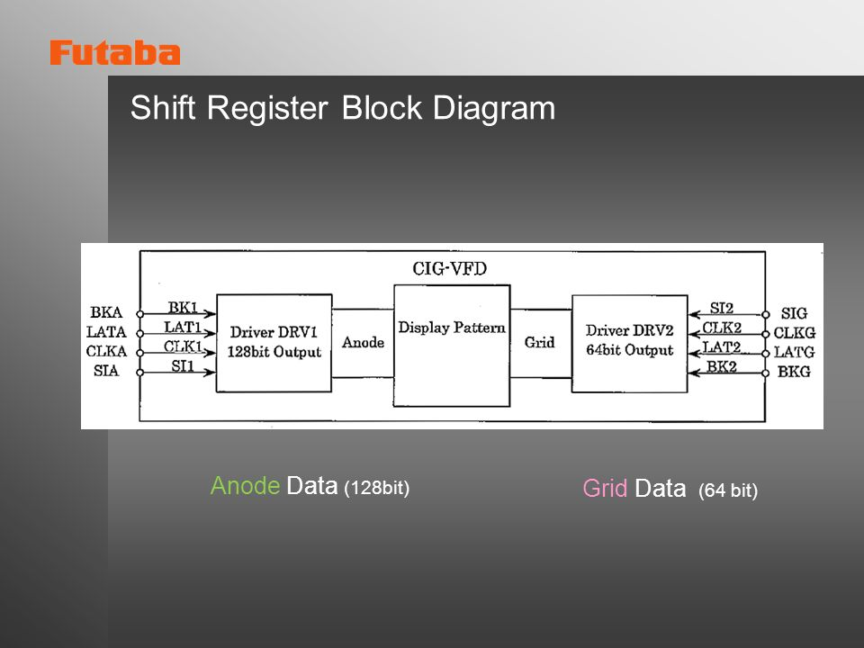 Shift Register Block Diagram