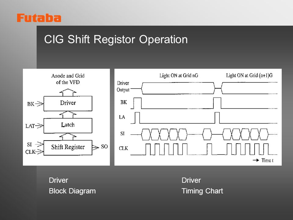 CIG Shift Registor Operation