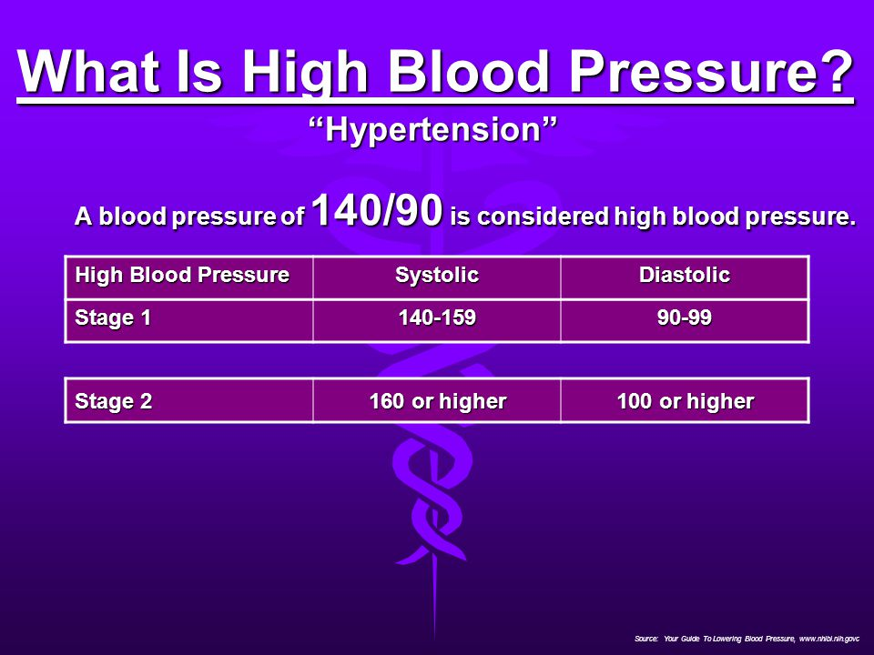 What Is High Blood Pressure