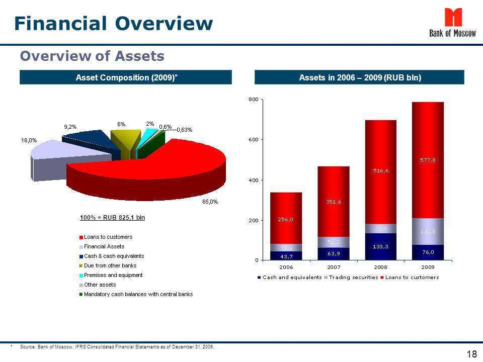 Financial Overview Overview of Assets 100% = RUB 825,1 bln 18