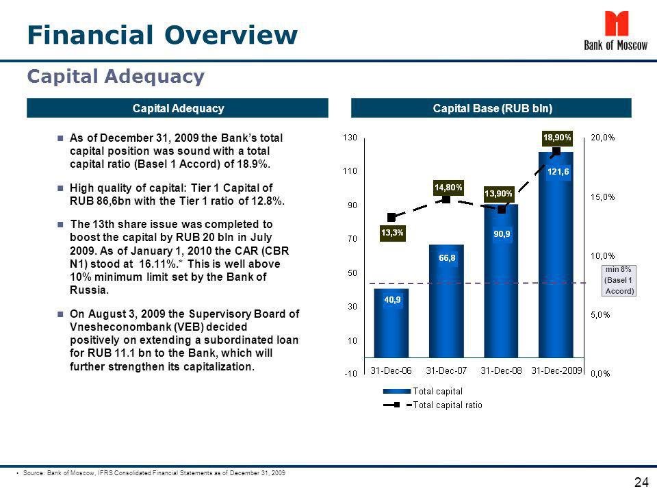Financial Overview Capital Adequacy 24 Capital Adequacy