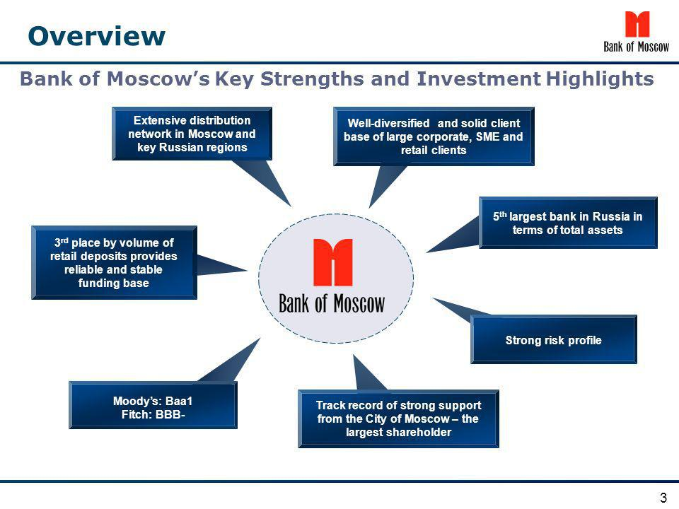 Overview Bank of Moscow's Key Strengths and Investment Highlights 3