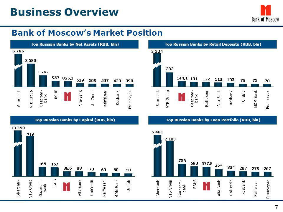 Business Overview Bank of Moscow's Market Position 7