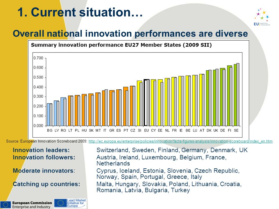 1. Current situation… Overall national innovation performances are diverse. Summary innovation performance EU Member States (2008 SII)