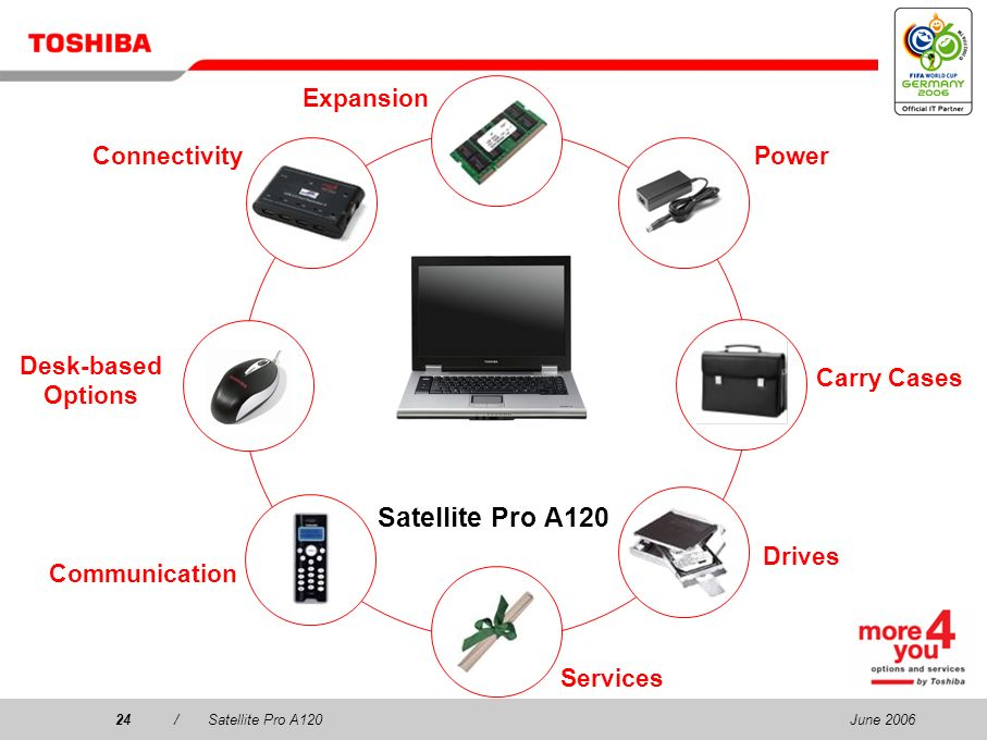 Satellite Pro A120 Expansion Connectivity Power Desk-based Options