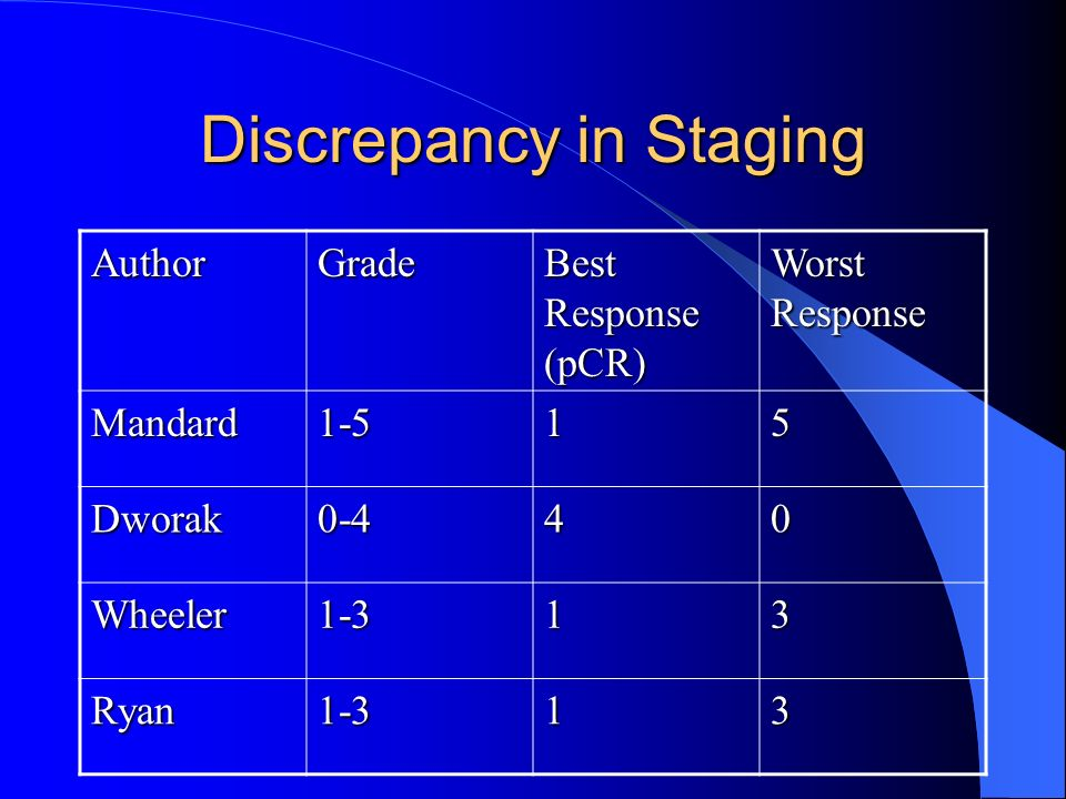 Discrepancy in Staging