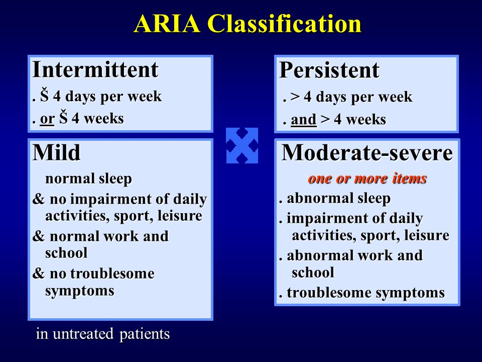 ARIA Classification Intermittent Persistent Mild Moderate-severe