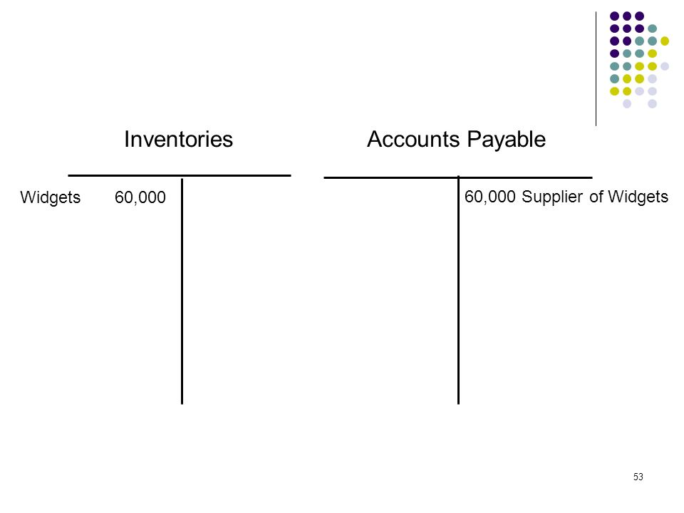 Inventories Accounts Payable Widgets 60,000 60,000 Supplier of Widgets