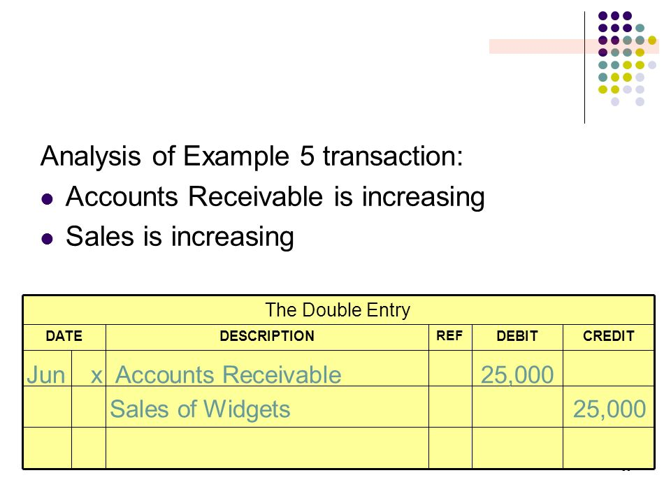 Analysis of Example 5 transaction: Accounts Receivable is increasing