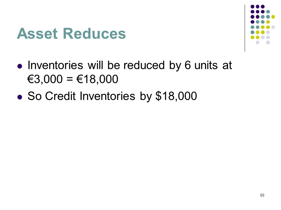 Asset Reduces Inventories will be reduced by 6 units at €3,000 = €18,000.