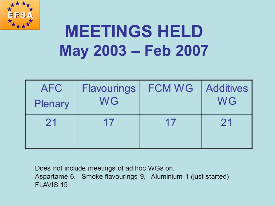 MEETINGS HELD May 2003 – Feb 2007 AFC Plenary Flavourings WG FCM WG