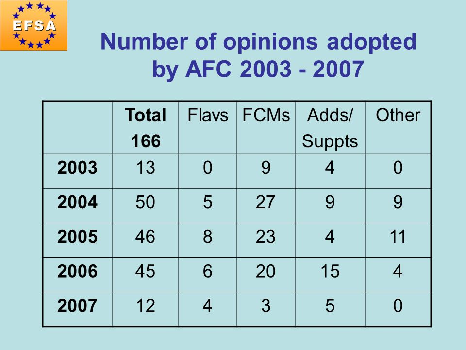 Number of opinions adopted by AFC