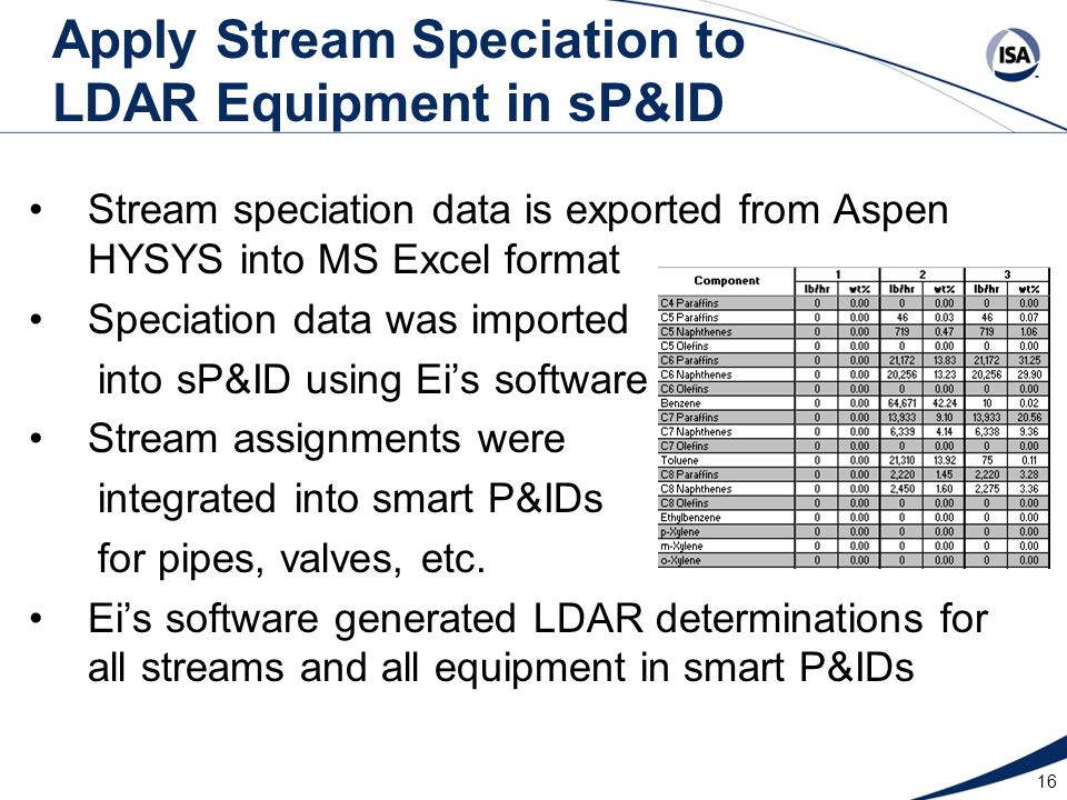 Apply Stream Speciation to LDAR Equipment in sP&ID