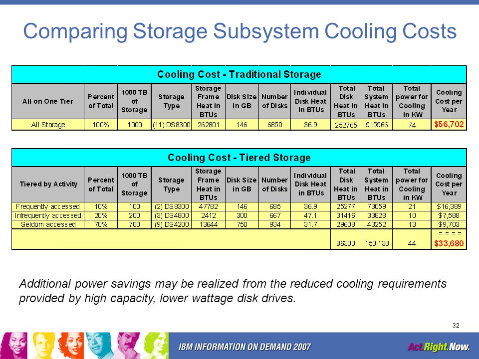 Comparing Storage Subsystem Cooling Costs