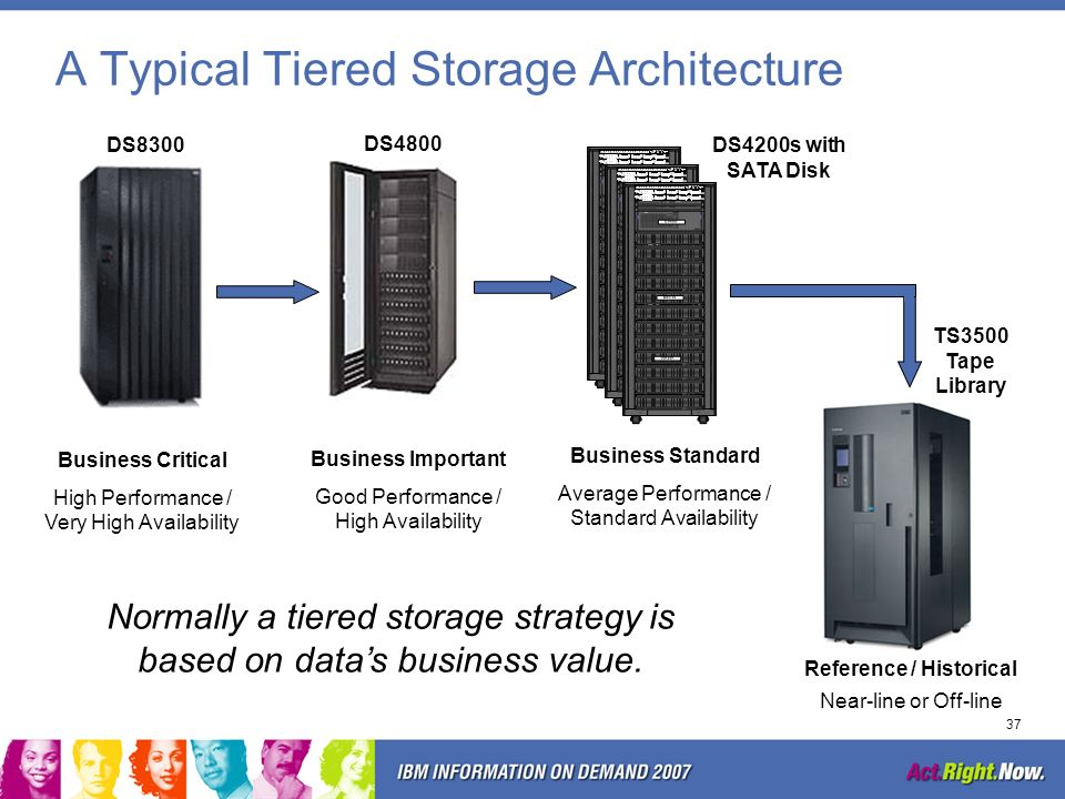 A Typical Tiered Storage Architecture
