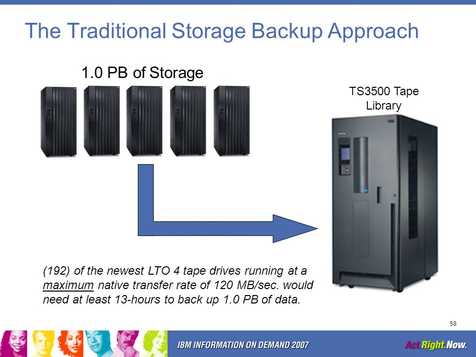 The Traditional Storage Backup Approach
