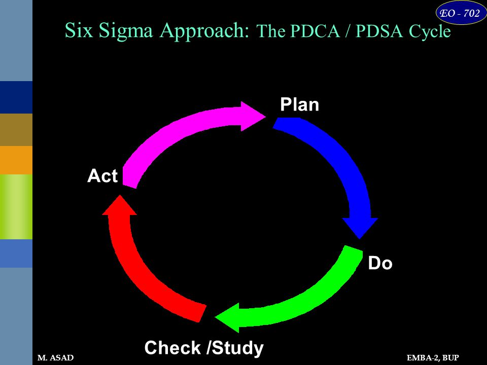Six Sigma Approach: The PDCA / PDSA Cycle