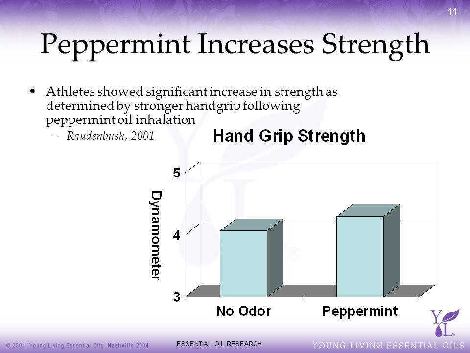 Peppermint Increases Strength