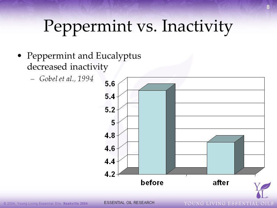 Peppermint vs. Inactivity
