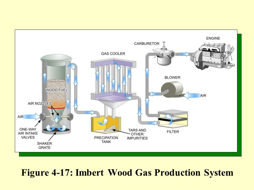 Figure 4-17: Imbert Wood Gas Production System