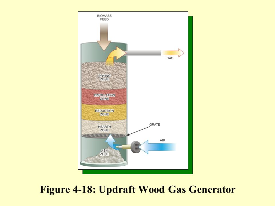 Figure 4-18: Updraft Wood Gas Generator