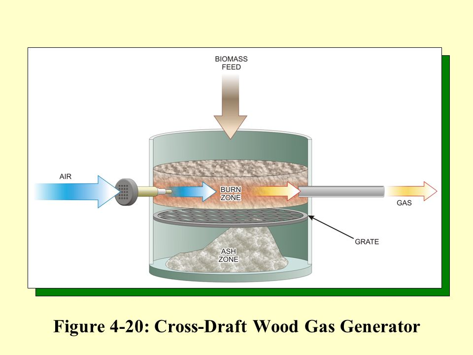 Figure 4-20: Cross-Draft Wood Gas Generator