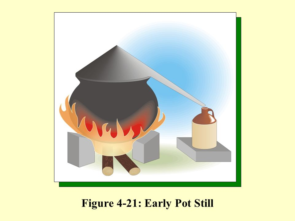 Figure 4-21: Early Pot Still