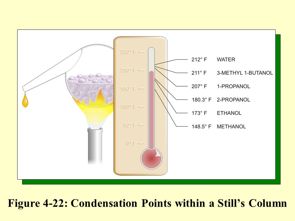 Figure 4-22: Condensation Points within a Still's Column