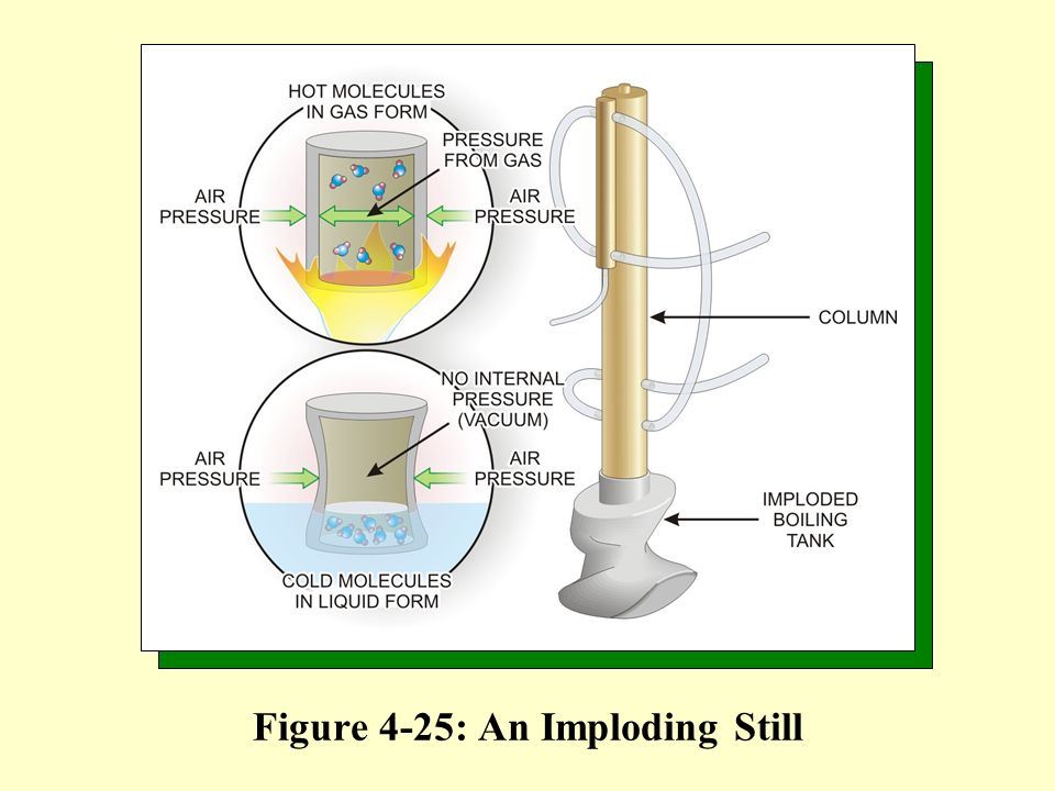 Figure 4-25: An Imploding Still