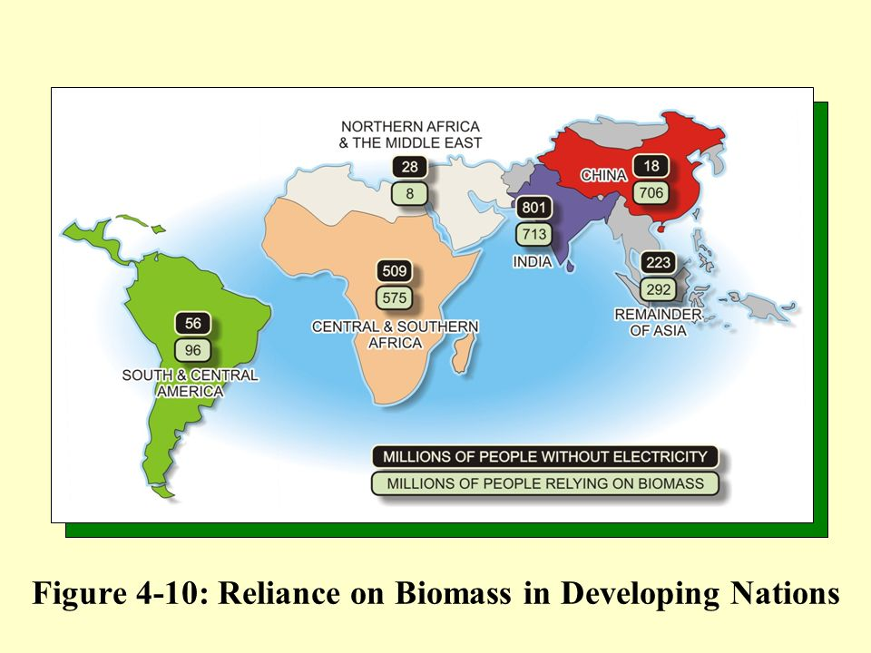 Figure 4-10: Reliance on Biomass in Developing Nations